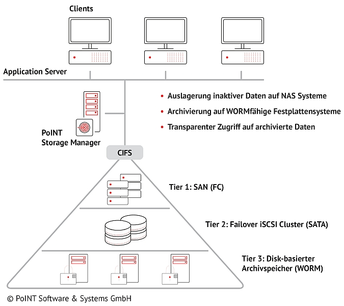 e.Solutions archives data within a three tier tiered storage infrastructure.