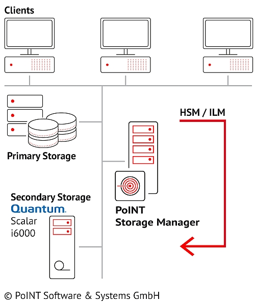 The graphic shows how the Max Planck Institute operates HSM and ILM with PoINT Storage Manager.