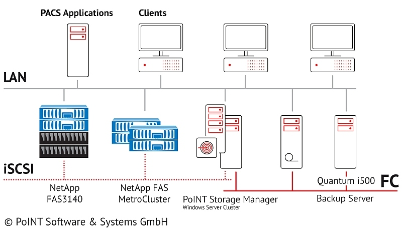 Tiered storage architecture with PoINT Storage Manager