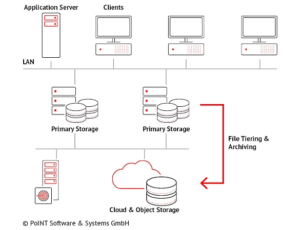 This graphic is about how Cloud and Object Storage Integration can work with the PSM.