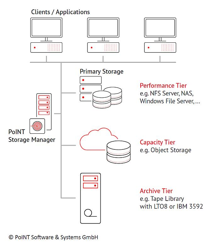 PoINT Storage Manager 6.5
