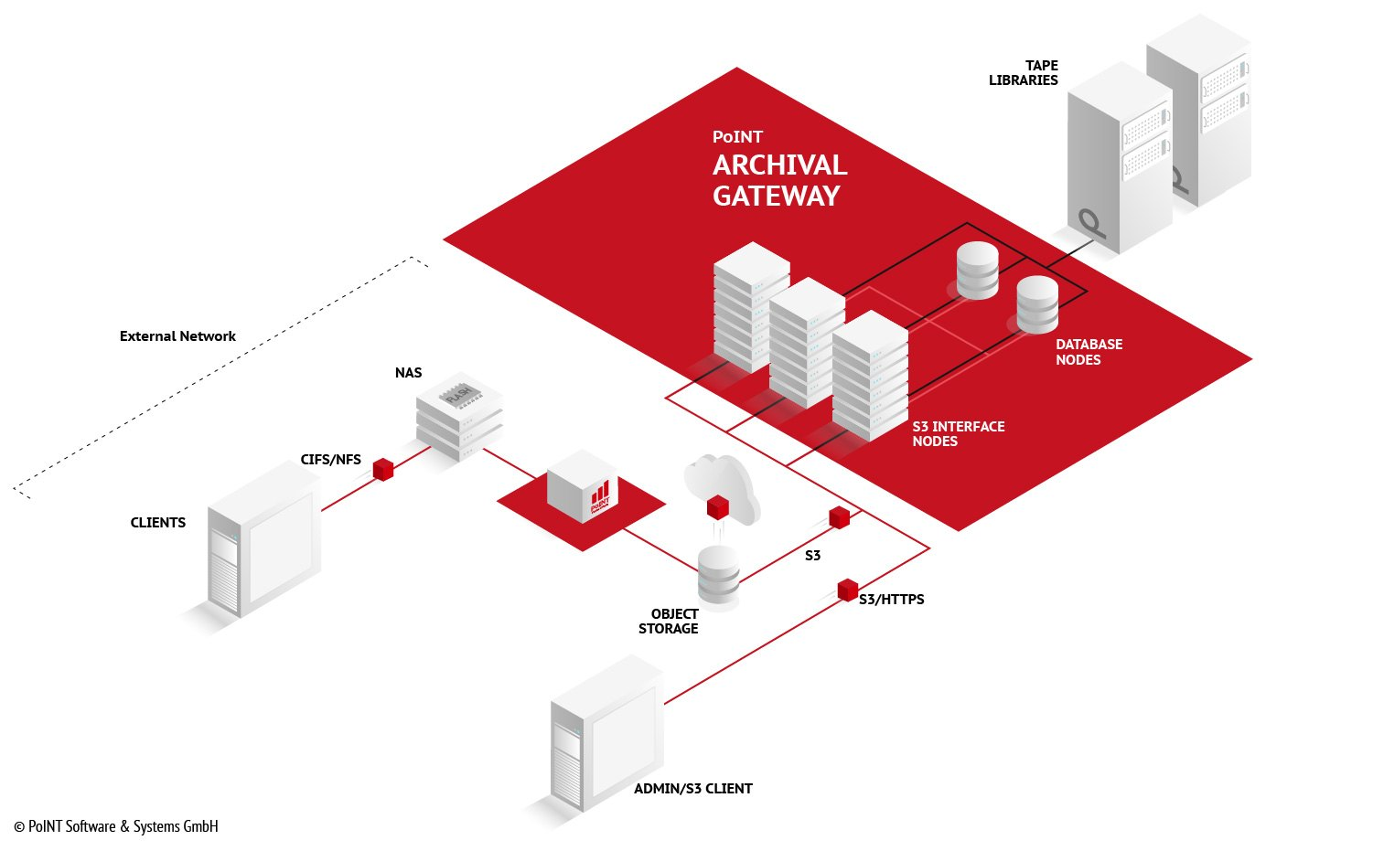 Infografik der Software - PoINT Archival Gateway