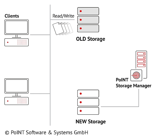Configuring the PoINT Storage Manager on the network is the first step in data migration and is illustrated in this graphic by the connecting  PSM and new storage.
