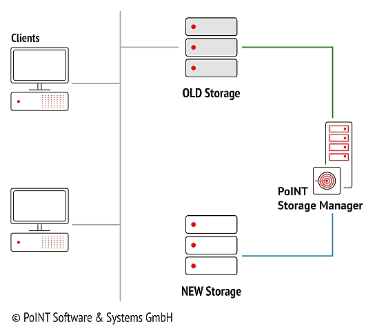 In the second step of the data migration the PoINT Storage Manager builds up the old file system structure which can be seen here by the connection of old and new storage with the PSM between.