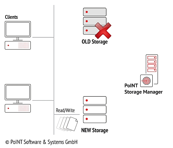 If the data migration is finished the old storage system is no longer relevant which is here shown with a red cross at the old storage system.