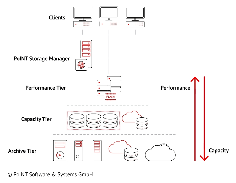 Storage tierig and hierarchical storage management