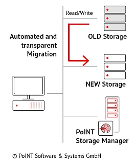 The graphic of data migration shows the primary storage system, the old and new storage and the PoINT Storage Manager.