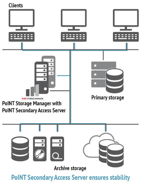 At the first storage level the PSM 6.2 provides a PoINT Secondary Access Server.