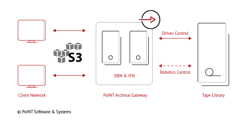 PoINT Archival Gateway - single node configuration